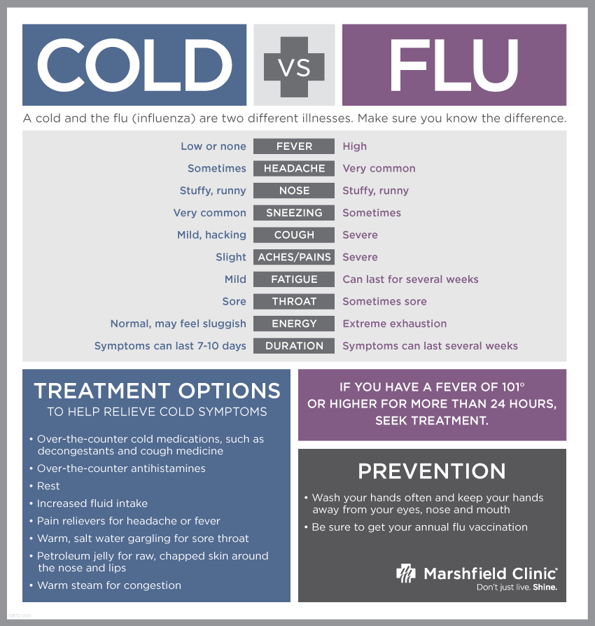 flu symptoms vs cold vessel medical